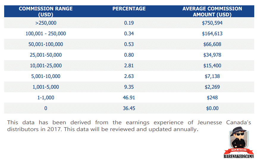 Jeunesse Global Review - Income Disclosure