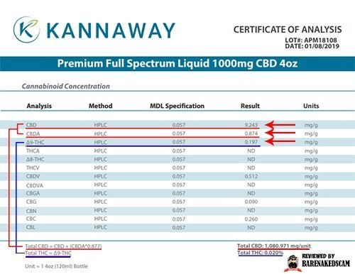 Kannaway Lab Test Results - Premium Full Spectrum