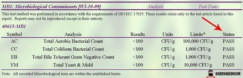 How to Read a Certificate of Analysis - Microbial Profile