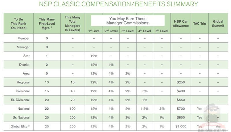 Natures Sunshine Classic Compensation Plan