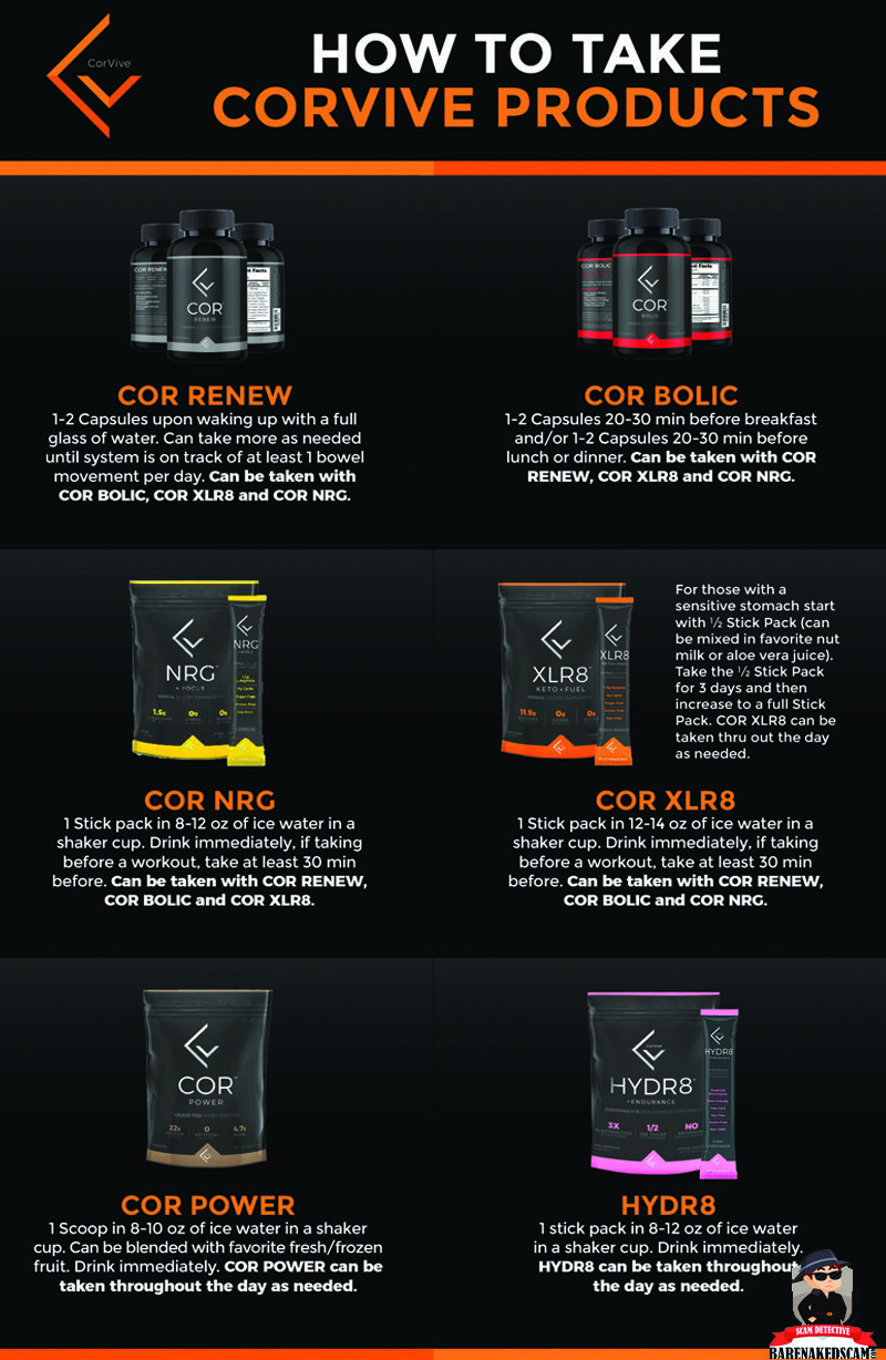 How-To-Take-Corvive-Products
