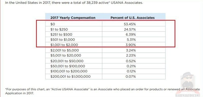 Is USANA a scam? Should you buy supplements from USANA