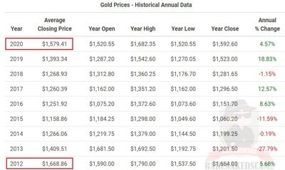 Gold-Price-History